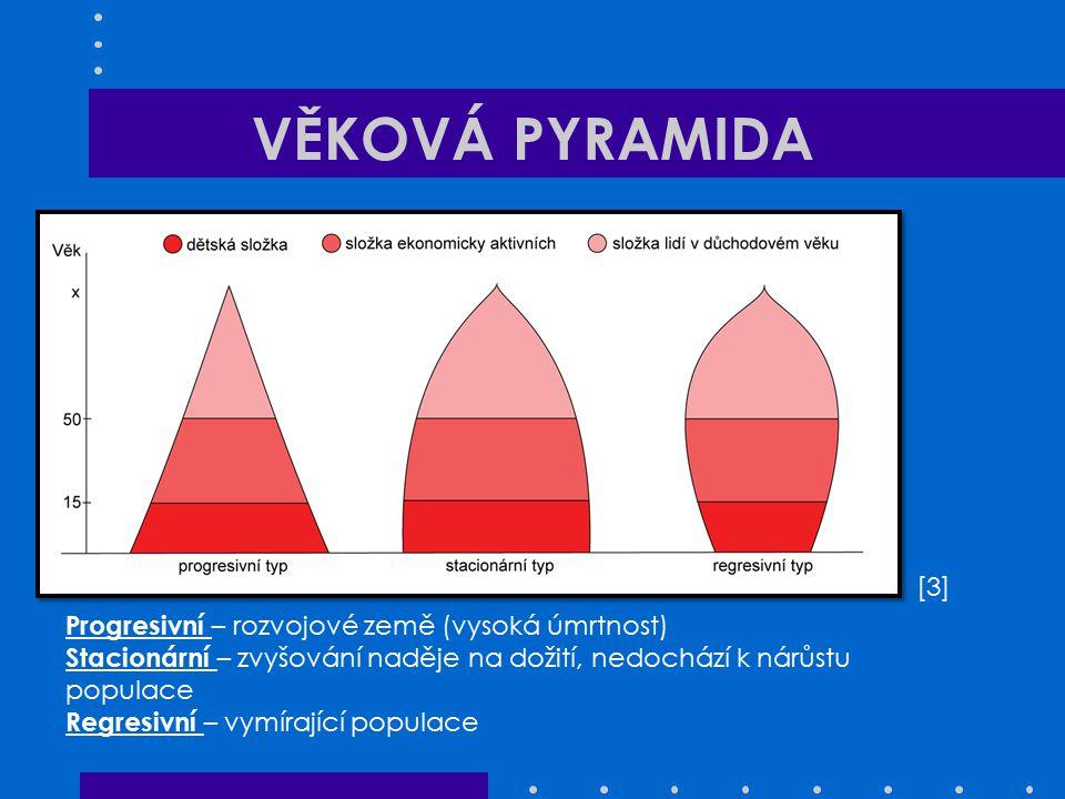VĚKOVÁ PYRAMIDA [3] Progresivní – rozvojové země (vysoká úmrtnost)